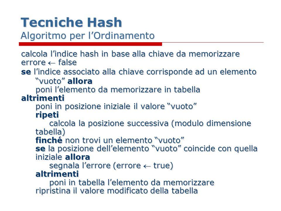 Tecniche Hash Algoritmo per lOrdinamento calcola lindice hash in base alla chiave da memorizzare errore false se lindice associato alla chiave corrisponde ad un elemento vuoto allora poni lelemento da memorizzare in tabella altrimenti poni in posizione iniziale il valore vuoto ripeti calcola la posizione successiva (modulo dimensione tabella) finché non trovi un elemento vuoto se la posizione dellelemento vuoto coincide con quella iniziale allora segnala lerrore (errore true) altrimenti poni in tabella lelemento da memorizzare ripristina il valore modificato della tabella