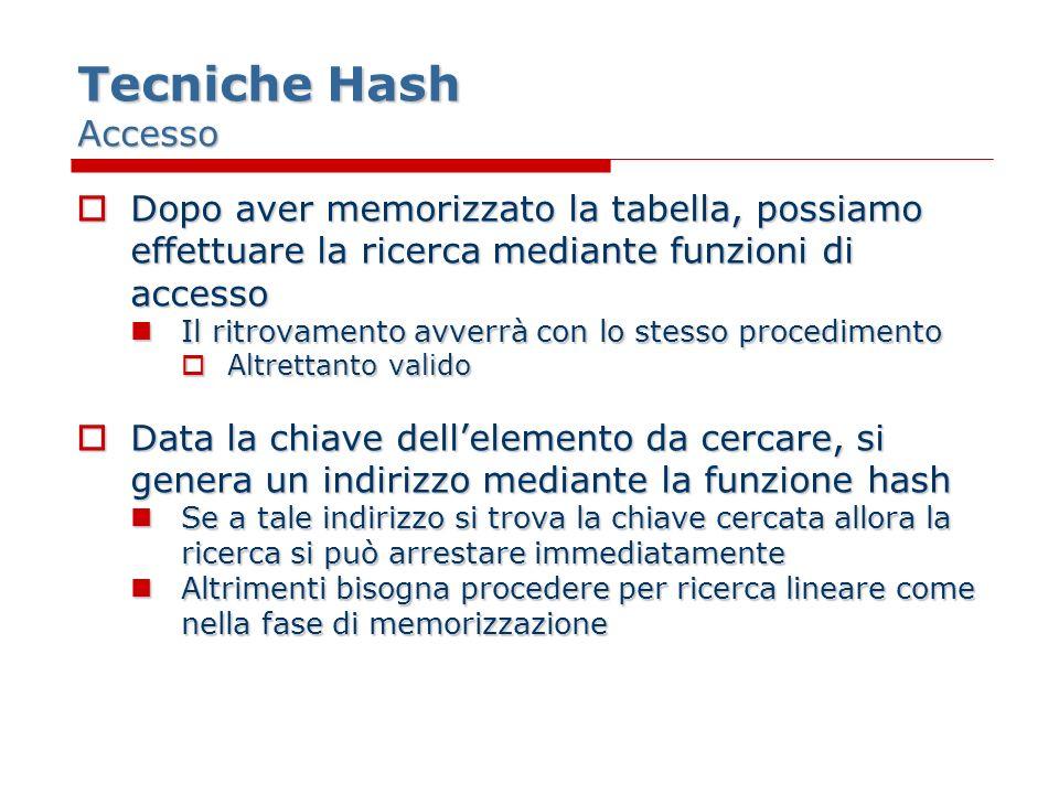Tecniche Hash Accesso Dopo aver memorizzato la tabella, possiamo effettuare la ricerca mediante funzioni di accesso Dopo aver memorizzato la tabella, possiamo effettuare la ricerca mediante funzioni di accesso Il ritrovamento avverrà con lo stesso procedimento Il ritrovamento avverrà con lo stesso procedimento Altrettanto valido Altrettanto valido Data la chiave dellelemento da cercare, si genera un indirizzo mediante la funzione hash Data la chiave dellelemento da cercare, si genera un indirizzo mediante la funzione hash Se a tale indirizzo si trova la chiave cercata allora la ricerca si può arrestare immediatamente Se a tale indirizzo si trova la chiave cercata allora la ricerca si può arrestare immediatamente Altrimenti bisogna procedere per ricerca lineare come nella fase di memorizzazione Altrimenti bisogna procedere per ricerca lineare come nella fase di memorizzazione
