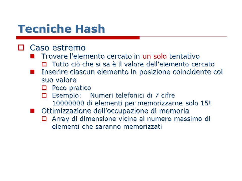 Tecniche Hash Funzioni di Accesso Necessità di ricondurre ciascun valore ad un indice valido dellarray Necessità di ricondurre ciascun valore ad un indice valido dellarray Normalizzazione dei dati Normalizzazione dei dati Esempio: 15 elementi, valore massimo nella lista 60 Esempio: 15 elementi, valore massimo nella lista 60 Applicare alla chiave la seguente trasformazione: Applicare alla chiave la seguente trasformazione: Chiave diviso 4 & Arrotondamento Potrebbe non essere noto il massimo valore degli elementi che si tratteranno Potrebbe non essere noto il massimo valore degli elementi che si tratteranno Impossibile stabilire a priori una funzione di normalizzazione Impossibile stabilire a priori una funzione di normalizzazione Necessità di un metodo più generale Necessità di un metodo più generale
