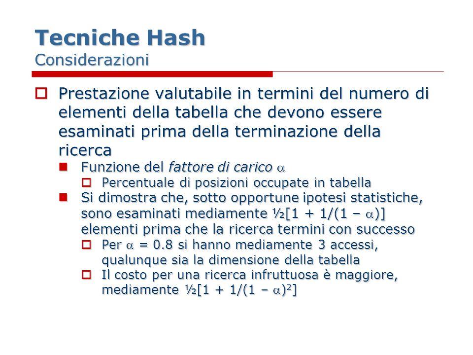 Tecniche Hash Considerazioni Prestazione valutabile in termini del numero di elementi della tabella che devono essere esaminati prima della terminazione della ricerca Prestazione valutabile in termini del numero di elementi della tabella che devono essere esaminati prima della terminazione della ricerca Funzione del fattore di carico Funzione del fattore di carico Percentuale di posizioni occupate in tabella Percentuale di posizioni occupate in tabella Si dimostra che, sotto opportune ipotesi statistiche, sono esaminati mediamente ½[1 + 1/(1 – )] elementi prima che la ricerca termini con successo Si dimostra che, sotto opportune ipotesi statistiche, sono esaminati mediamente ½[1 + 1/(1 – )] elementi prima che la ricerca termini con successo Per = 0.8 si hanno mediamente 3 accessi, qualunque sia la dimensione della tabella Per = 0.8 si hanno mediamente 3 accessi, qualunque sia la dimensione della tabella Il costo per una ricerca infruttuosa è maggiore, mediamente ½[1 + 1/(1 – ) 2 ] Il costo per una ricerca infruttuosa è maggiore, mediamente ½[1 + 1/(1 – ) 2 ]