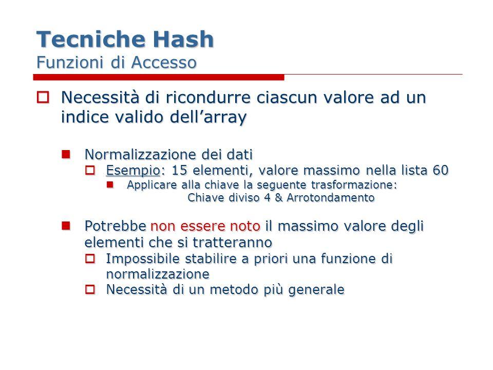 Tecniche Hash Collisioni Numero di collisioni ridotto drasticamente se accettiamo uno spreco del 20% di memoria extra Numero di collisioni ridotto drasticamente se accettiamo uno spreco del 20% di memoria extra Esempio:array di 19 elementi invece che di 15 (indicizzati da 0 a 18) Esempio:array di 19 elementi invece che di 15 (indicizzati da 0 a 18) Posizione 0 57Posizione 8 27 Posizione 1 20, 39Posizione 10 10 Posizione 3 60Posizione 11 30, 49 Posizione 4 23, 42 Posizione 12 12, 31 Posizione 6 44Posizione 15 53 Posizione 7 45 Collisioni non eliminate del tutto Collisioni non eliminate del tutto
