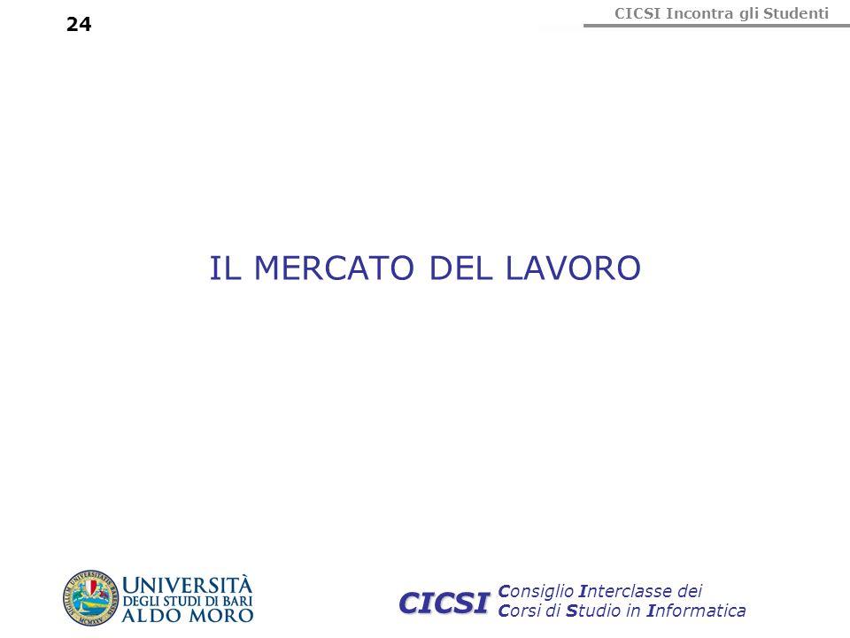 CICSI Incontra gli Studenti Consiglio Interclasse dei Corsi di Studio in Informatica CICSI 24 IL MERCATO DEL LAVORO