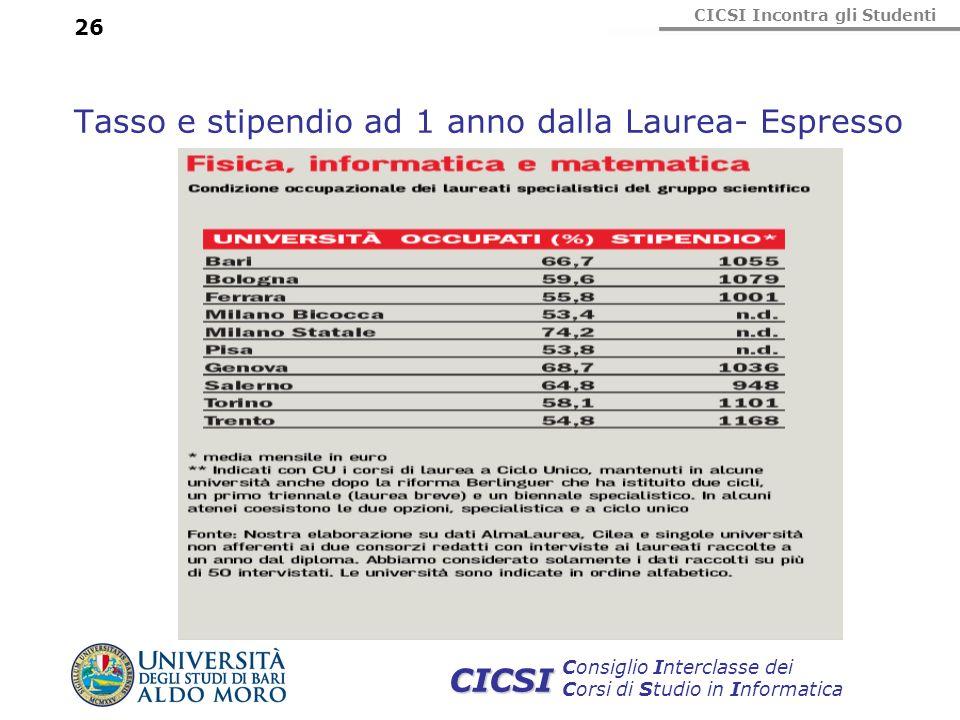 CICSI Incontra gli Studenti Consiglio Interclasse dei Corsi di Studio in Informatica CICSI 26 Tasso e stipendio ad 1 anno dalla Laurea- Espresso