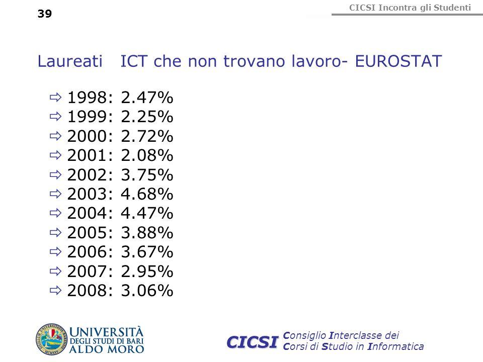CICSI Incontra gli Studenti Consiglio Interclasse dei Corsi di Studio in Informatica CICSI 39 Laureati ICT che non trovano lavoro- EUROSTAT 1998: 2.47