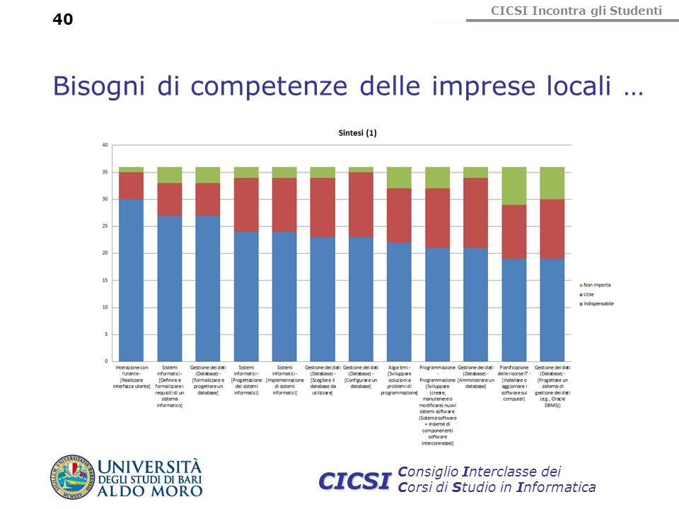 CICSI Incontra gli Studenti Consiglio Interclasse dei Corsi di Studio in Informatica CICSI 40 Bisogni di competenze delle imprese locali …