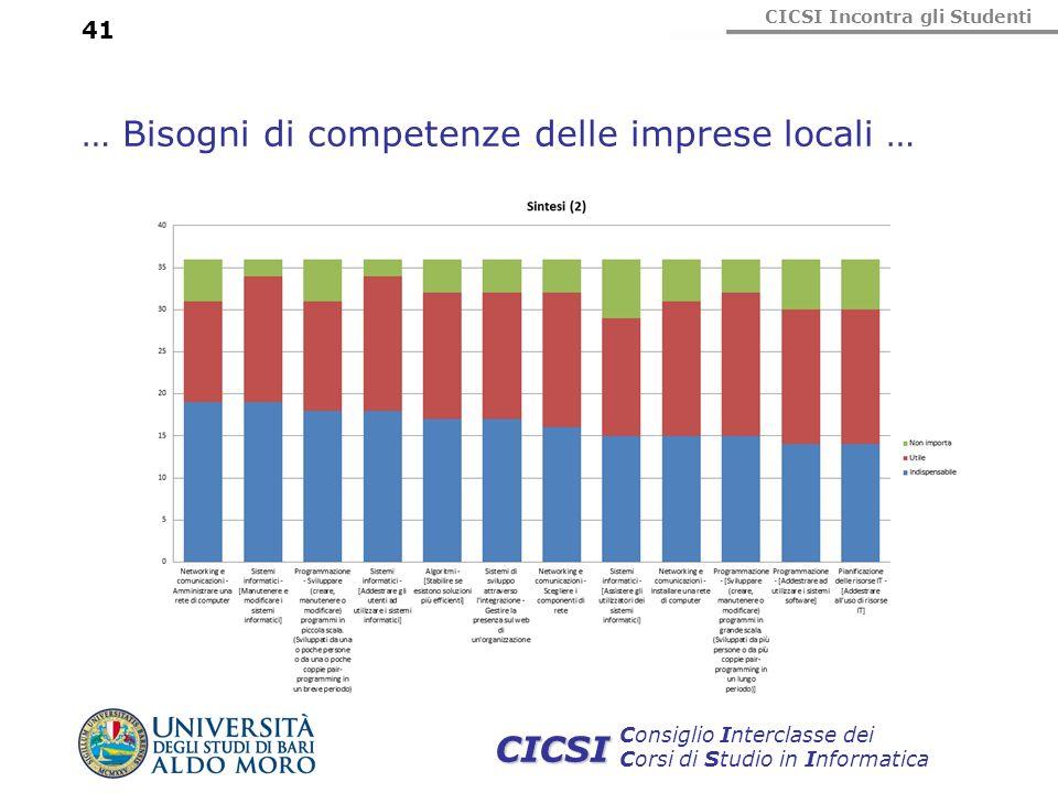 CICSI Incontra gli Studenti Consiglio Interclasse dei Corsi di Studio in Informatica CICSI 41 … Bisogni di competenze delle imprese locali …