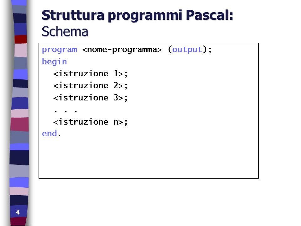 5 Struttura programmi Pascal: Stampa program paeseTranquillo (output); begin write( Tre ); write( casettine ); write( dall aria ); write( tranquilla ); end.
