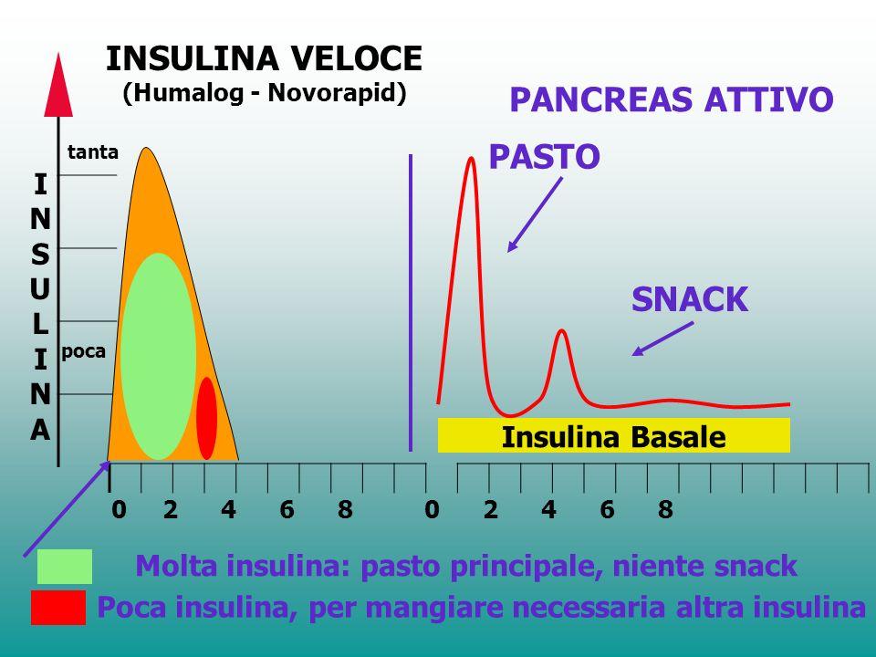 INSULINA PARTE II TIPI DINSULINA Unità 13 Dal grafico noterai come agisce lINSULINA PRONTA VELOCE inizio dellazione: 5-15 minuti dopo liniezione massi
