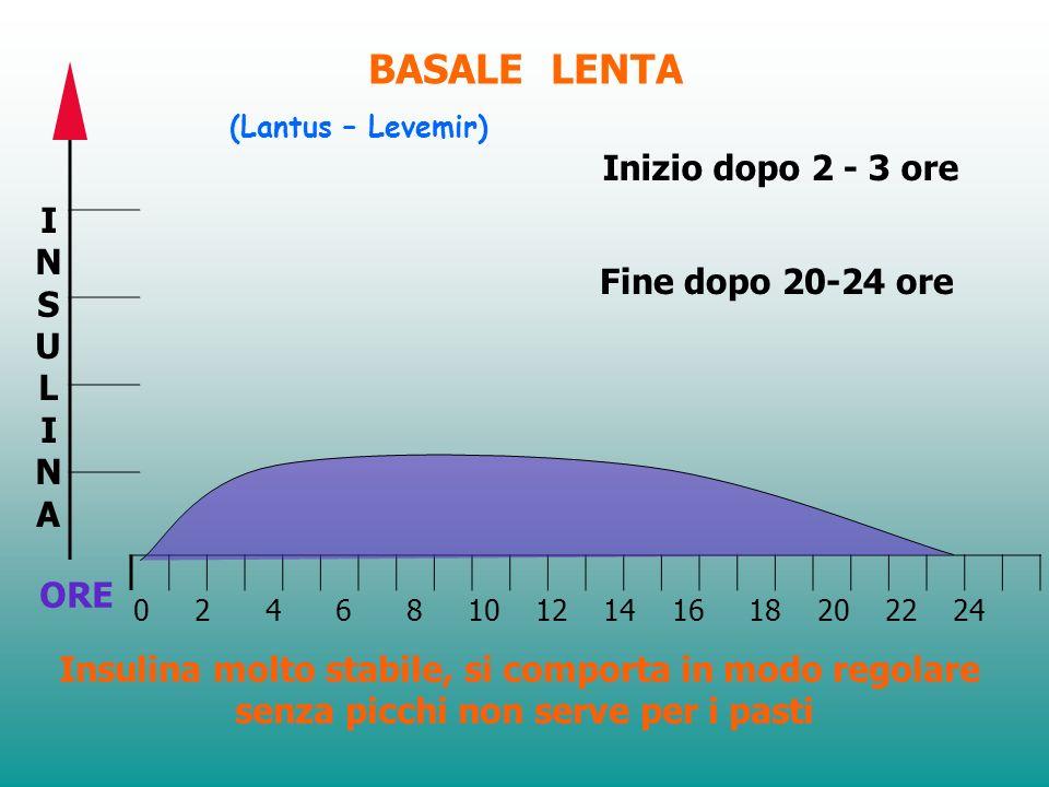 Unità 16 Linsulina BASALE ad azione LENTA inizia ad agire 2-3 ore dopo liniezione e dura 20-24 ore