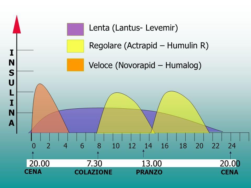 Schema insulinico Lantus + Rapida ai pasti colazionecenapranzobedtime Insulina glargine Insulina Lispro o Aspart Adattato da: 1.Leahy JL. In: Leahy JL