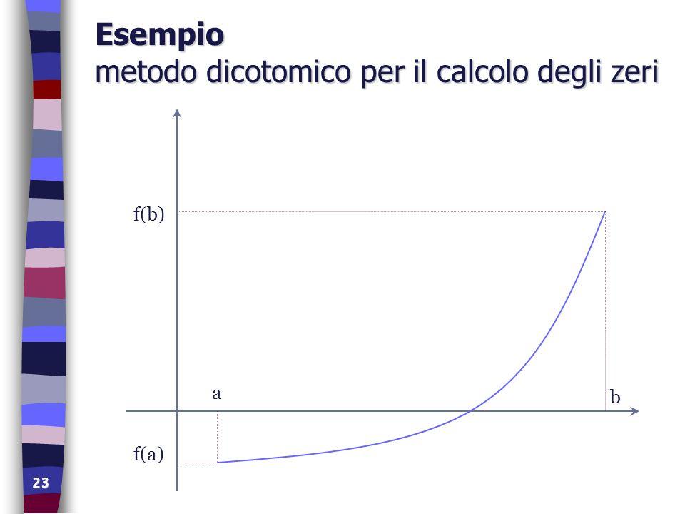 23 Esempio metodo dicotomico per il calcolo degli zeri f(b) a b f(a)