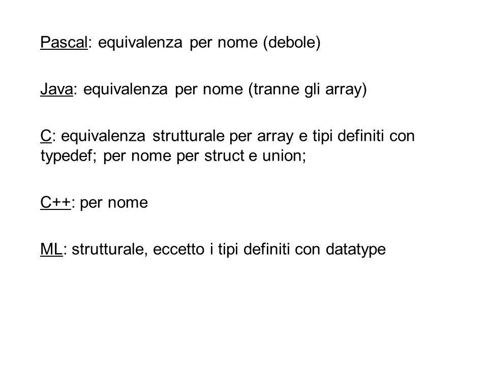 Pascal: equivalenza per nome (debole) Java: equivalenza per nome (tranne gli array) C: equivalenza strutturale per array e tipi definiti con typedef; per nome per struct e union; C++: per nome ML: strutturale, eccetto i tipi definiti con datatype
