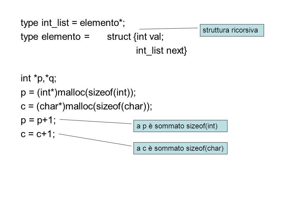 type int_list = elemento*; type elemento = struct {int val; int_list next} int *p,*q; p = (int*)malloc(sizeof(int)); c = (char*)malloc(sizeof(char)); p = p+1; c = c+1; struttura ricorsiva a p è sommato sizeof(int) a c è sommato sizeof(char)