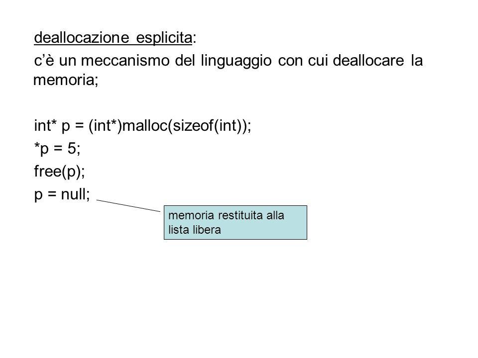 deallocazione esplicita: cè un meccanismo del linguaggio con cui deallocare la memoria; int* p = (int*)malloc(sizeof(int)); *p = 5; free(p); p = null; memoria restituita alla lista libera