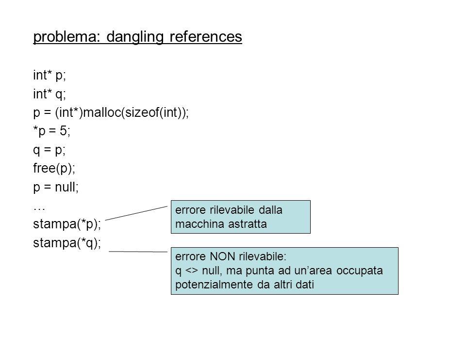problema: dangling references int* p; int* q; p = (int*)malloc(sizeof(int)); *p = 5; q = p; free(p); p = null; … stampa(*p); stampa(*q); errore rileva
