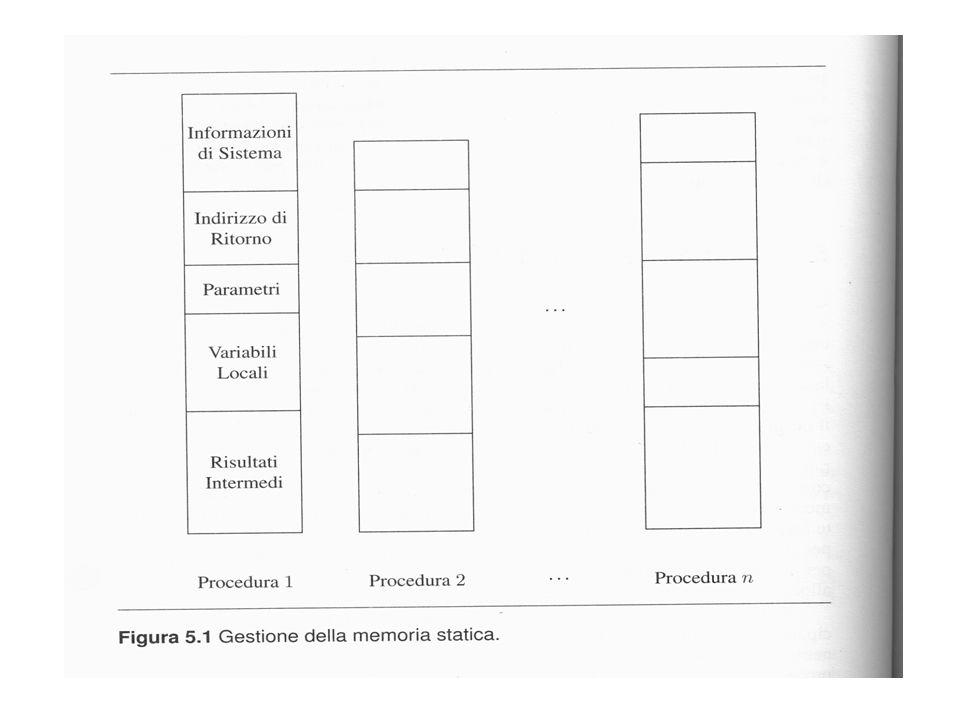implementazione regole di scope (come risolvere un riferimento non locale) scope statico o scope annidato più vicino lambiente in qualsiasi punto e in qualsiasi momento dipende SOLO dalla struttura sintattica del programma (il RdA collegato dal puntatore di catena dinamica NON è il record in cui cercare per risolvere un riferimento non locale) scope dinamico lassociazione valida per un nome X, in un punto P di un programma, è la più recente associazione creata (in senso temporale) per X che sia ancora attiva quando il flusso di esecuzione arriva a P