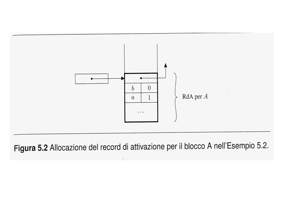 entrando in (o uscendo da) una procedura di livello k, occorre: – aggiornare il display in posizione k con il valore del puntatore al RdA del chiamato – salvare il vecchio valore (nel RdA del chiamato) due casi: – chiamato allinterno del chiamante: se il chiamante è a livello n, entrambi condividono il display, a cui si aggiunge un nuovo valore in posizione n+1; – chiamato esterno al chiamante: se il chiamante è a livello n e il chiamato a livello m (m<n), essi condividono il display fino alla posizione m-1; lelemento m è aggiornato con il puntatore al RdA del chiamato, ma il vecchio valore deve essere salvato, e servirà quando il chiamato termina;
