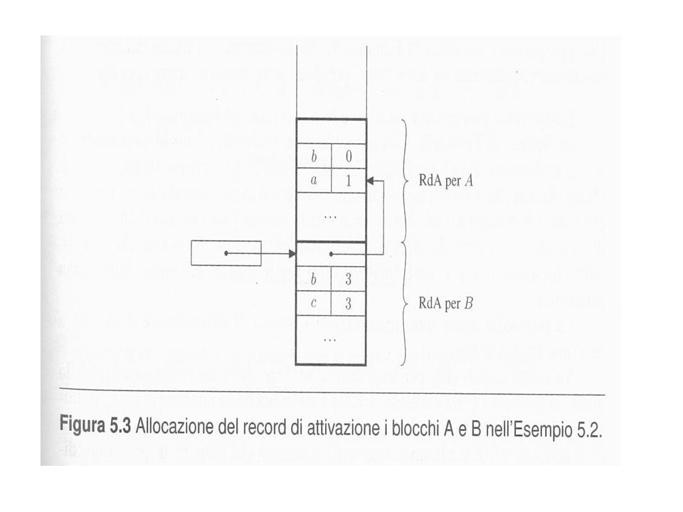 memoria gestita dinamicamente (heap) int *p, *q; p = malloc(sizeof(int)); q = malloc(sizeof(int)); *p = 0; *q = 1; free(p); free(q): heap: zona di memoria usata per gestire allocazioni esplicite di memoria (con blocchi a dimensione fissa o variabile) le operazioni di deallocazione della memoria sono fatte nello stesso ordine di quelle di allocazione; no gestione LIFO