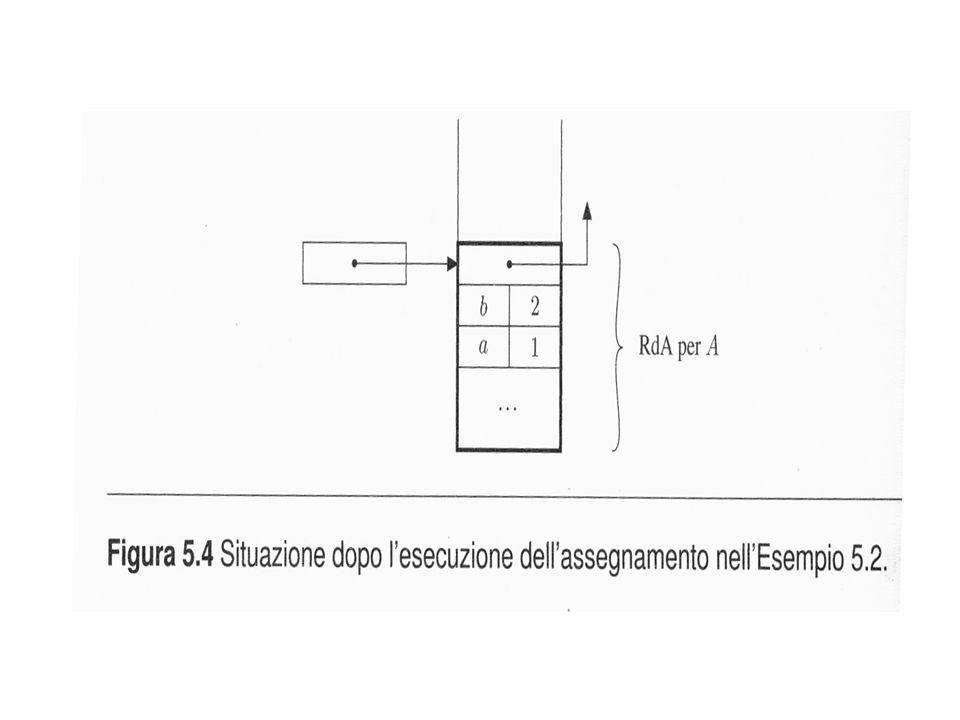 record di attivazione (frame): lo spazio di memoria allocato sulla pila e dedicato a un blocco in-line (o a una procedura attivata); per i blocchi in-line contiene: – risultati intermedi (risultati senza nome esplicito) – variabili locali (interne al blocco, dimensione nota) – puntatore di catena dinamica (link dinamico o di controllo; punta al precedente RdA sulla pila)