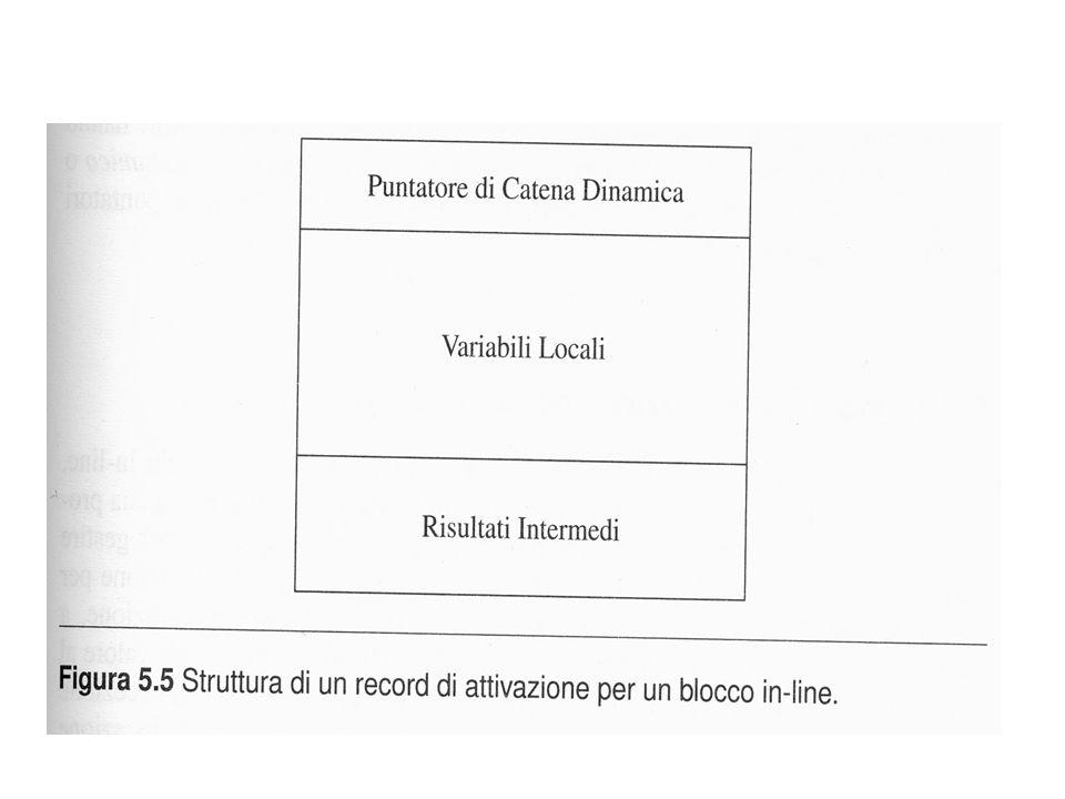 la tabella dei simboli contiene - i livelli di annidamento di blocchi o procedure - in generale, i nomi usati nel programma (il tipo e il numero che indica lo scope che contiene la dichiarazione per tale nome) quindi, si può calcolare a compile-time la distanza fra lo scope della chiamata e lo scope della dichiarazione