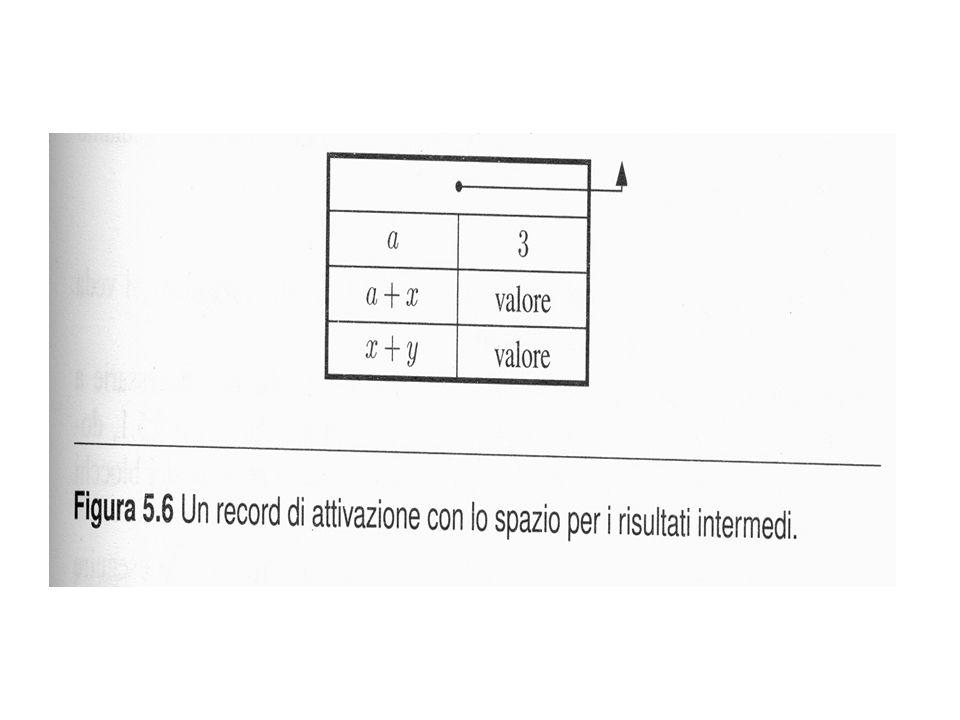 per le procedure contiene: – risultati intermedi (risultati senza nome esplicito) – variabili locali (interne al blocco e di dimensione nota non array dinamici, per esempio) – puntatore di catena dinamica (link dinamico o di controllo; punta al precedente RdA sulla pila) – puntatore di catena statica (informazioni per gestire lo scope statico) – indirizzo di ritorno, indirizzo del risultato; – parametri; i nomi sono memorizzati nel RdA .