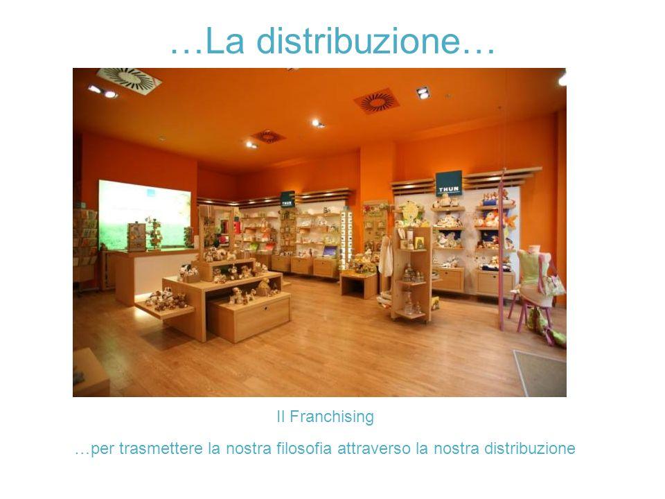 …La distribuzione… 2008 2015