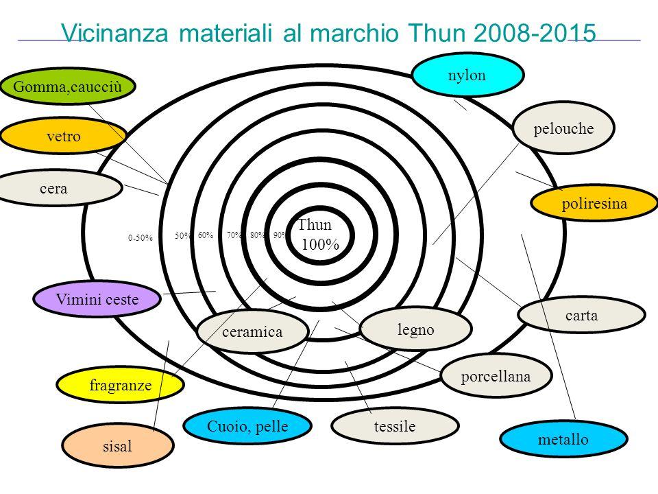 Vicinanza materiali al marchio Thun 2008-2015 Thun 100% legno ceramica Vimini ceste fragranze 90%80%70%60% vetro Gomma,caucciù pelouche porcellana Cuoio, pelletessile carta 50% 0-50% cera metallo poliresina sisal nylon