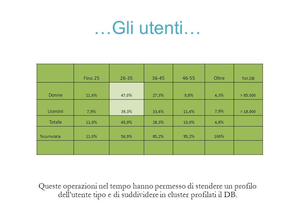 …Gli utenti… Fino 2526-3536-4546-55Oltre Tot.DB Donne 11,6%47,0%27,3%9,8%4,3%> 85.000 Uomini 7,9%39,3%33,4%11,4%7,9%> 18.000 Totale 11,0%45,9%28,3%10,0%4,8% %cumulata11,0%56,9%85,2%95,2%100% Queste operazioni nel tempo hanno permesso di stendere un profilo dellutente tipo e di suddividere in cluster profilati il DB.