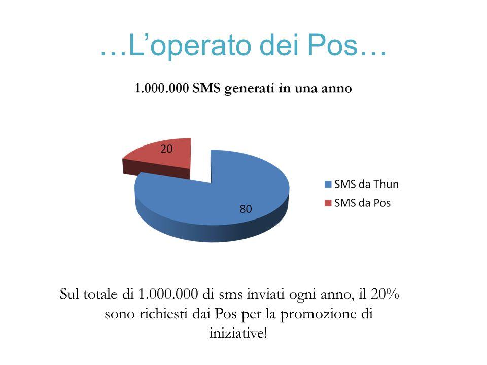 …Loperato dei Pos… Sul totale di 1.000.000 di sms inviati ogni anno, il 20% sono richiesti dai Pos per la promozione di iniziative!