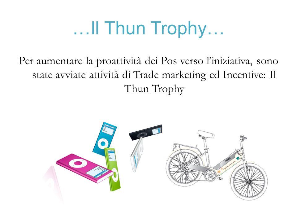 …Il Thun Trophy… Per aumentare la proattività dei Pos verso liniziativa, sono state avviate attività di Trade marketing ed Incentive: Il Thun Trophy