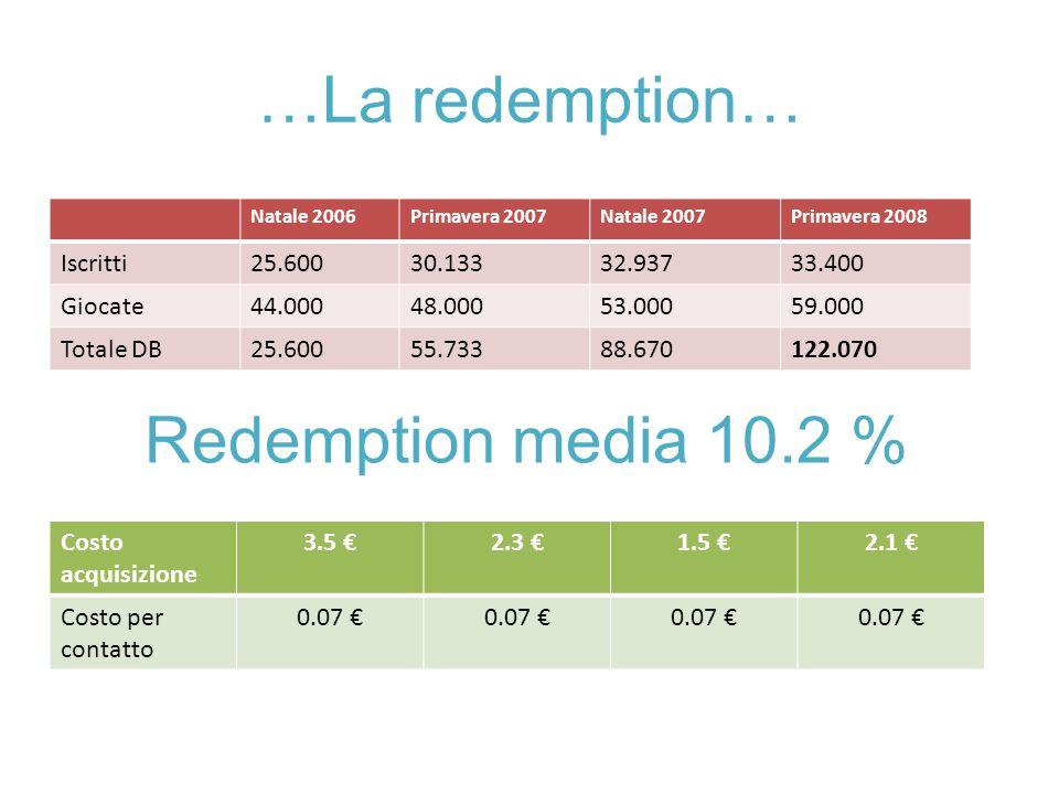 …La redemption… Natale 2006Primavera 2007Natale 2007Primavera 2008 Iscritti25.60030.13332.93733.400 Giocate44.00048.00053.00059.000 Totale DB25.60055.73388.670122.070 Costo acquisizione 3.5 2.3 1.5 2.1 Costo per contatto 0.07 Redemption media 10.2 %