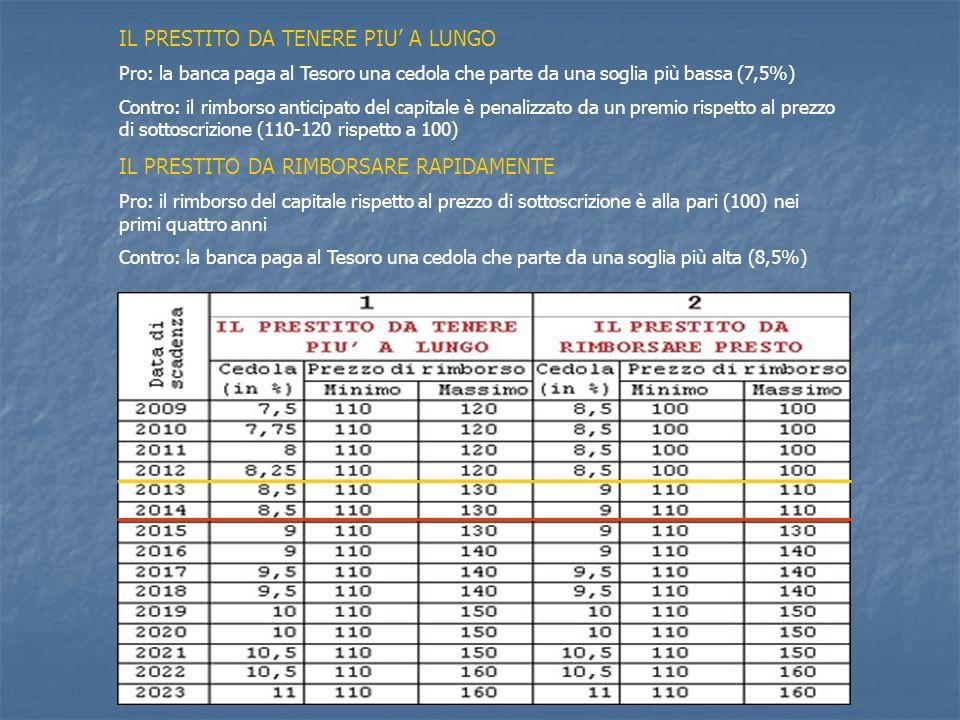 IL PRESTITO DA TENERE PIU A LUNGO Pro: la banca paga al Tesoro una cedola che parte da una soglia più bassa (7,5%) Contro: il rimborso anticipato del
