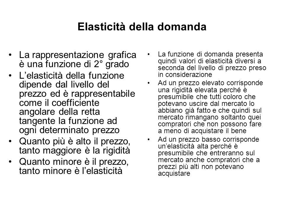 Elasticità della domanda La rappresentazione grafica è una funzione di 2° grado Lelasticità della funzione dipende dal livello del prezzo ed è rappres