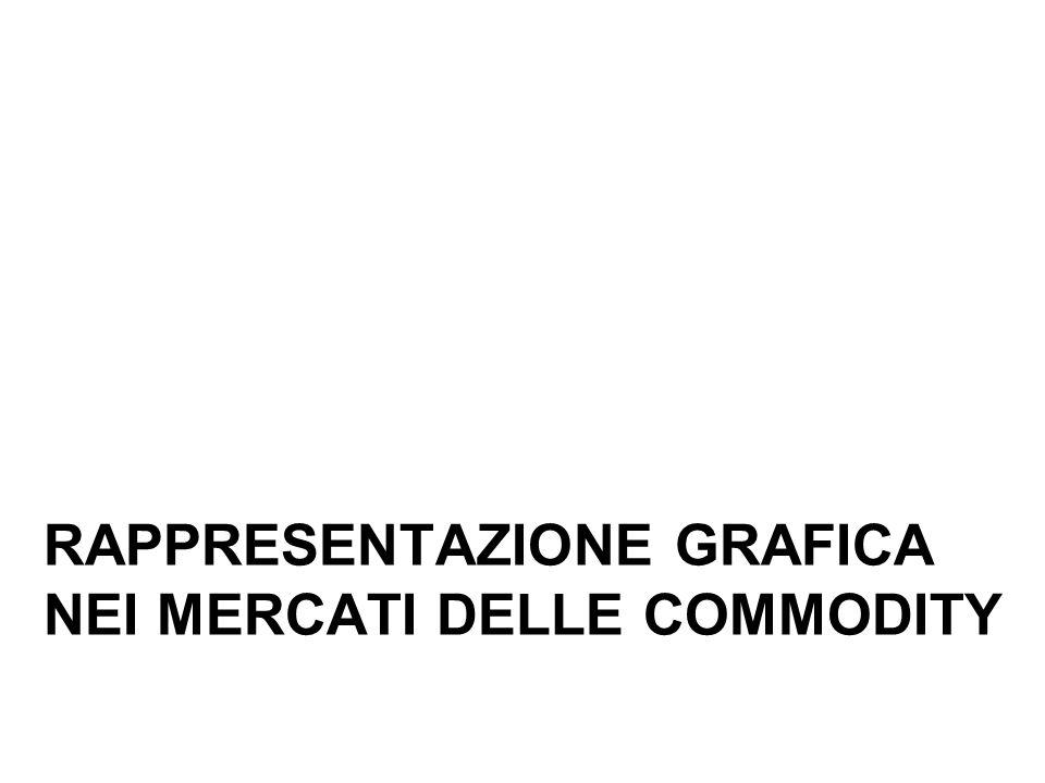 RAPPRESENTAZIONE GRAFICA NEI MERCATI DELLE COMMODITY