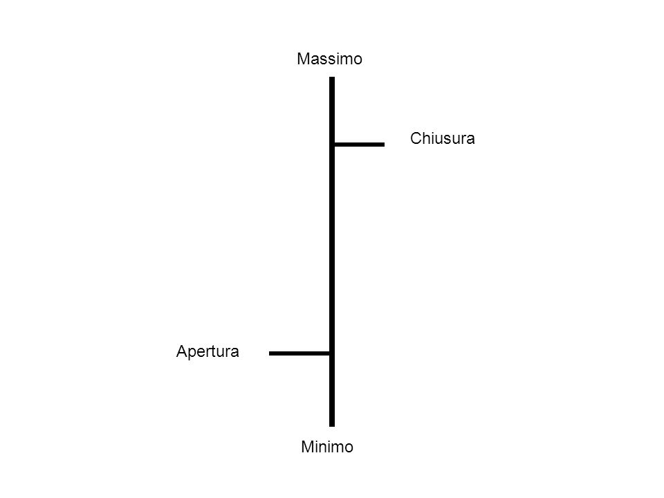 Massimo Minimo Apertura Chiusura