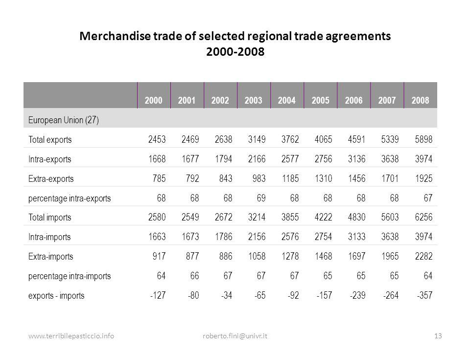 www.terribilepasticcio.inforoberto.fini@univr.it13 Merchandise trade of selected regional trade agreements 2000-2008 200020012002200320042005200620072008 European Union (27) Total exports245324692638314937624065459153395898 Intra-exports166816771794216625772756313636383974 Extra-exports78579284398311851310145617011925 percentage intra-exports68 6968 67 Total imports258025492672321438554222483056036256 Intra-imports166316731786215625762754313336383974 Extra-imports917877886105812781468169719652282 percentage intra-imports646667 65 64 exports - imports-127-80-34-65-92-157-239-264-357