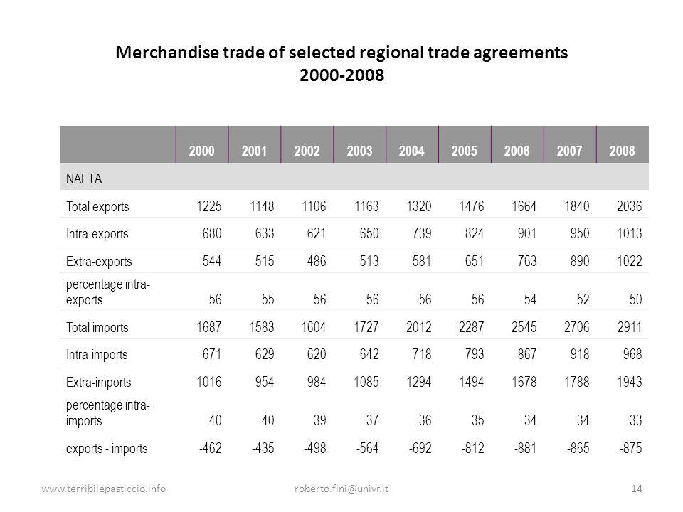 www.terribilepasticcio.inforoberto.fini@univr.it14 Merchandise trade of selected regional trade agreements 2000-2008 200020012002200320042005200620072008 NAFTA Total exports122511481106116313201476166418402036 Intra-exports6806336216507398249019501013 Extra-exports5445154865135816517638901022 percentage intra- exports565556 545250 Total imports168715831604172720122287254527062911 Intra-imports671629620642718793867918968 Extra-imports1016954984108512941494167817881943 percentage intra- imports40 3937363534 33 exports - imports-462-435-498-564-692-812-881-865-875