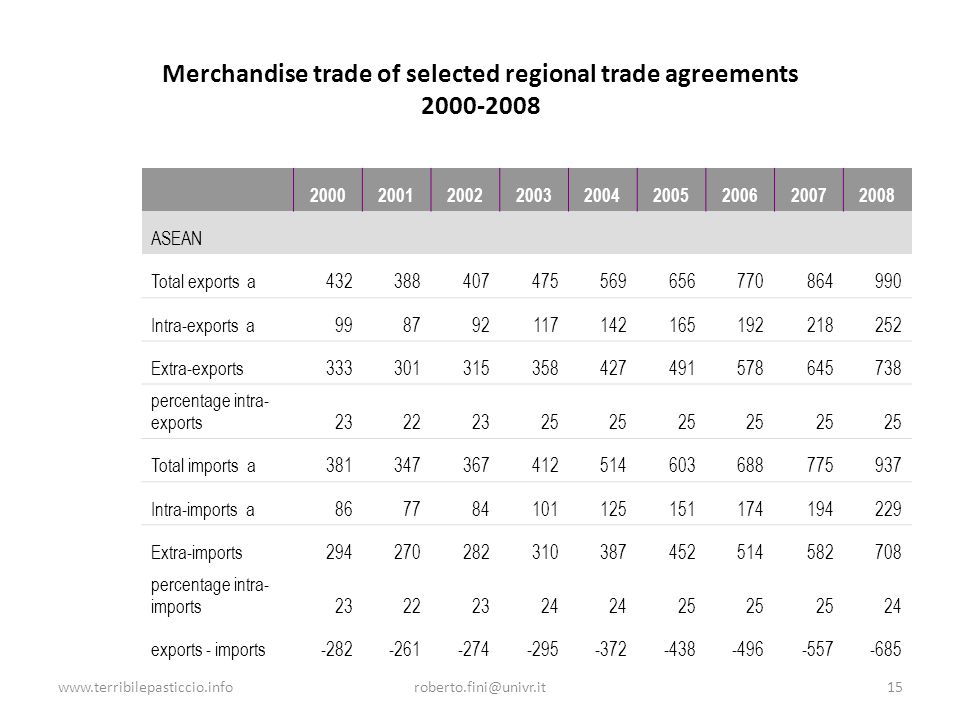 www.terribilepasticcio.inforoberto.fini@univr.it15 Merchandise trade of selected regional trade agreements 2000-2008 200020012002200320042005200620072008 ASEAN Total exports a432388407475569656770864990 Intra-exports a998792117142165192218252 Extra-exports333301315358427491578645738 percentage intra- exports23222325 Total imports a381347367412514603688775937 Intra-imports a867784101125151174194229 Extra-imports294270282310387452514582708 percentage intra- imports23222324 25 24 exports - imports-282-261-274-295-372-438-496-557-685