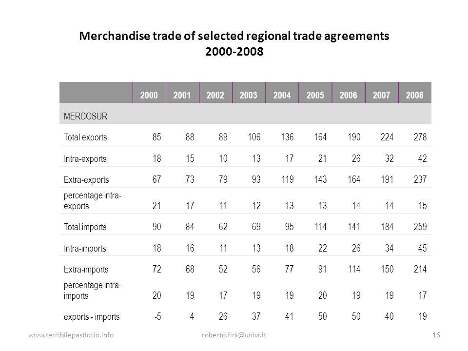 www.terribilepasticcio.inforoberto.fini@univr.it16 Merchandise trade of selected regional trade agreements 2000-2008 200020012002200320042005200620072008 MERCOSUR Total exports858889106136164190224278 Intra-exports181510131721263242 Extra-exports67737993119143164191237 percentage intra- exports2117111213 14 15 Total imports9084626995114141184259 Intra-imports181611131822263445 Extra-imports726852567791114150214 percentage intra- imports20191719 2019 17 exports - imports-5426374150 4019