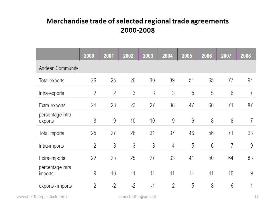 www.terribilepasticcio.inforoberto.fini@univr.it17 Merchandise trade of selected regional trade agreements 2000-2008 200020012002200320042005200620072