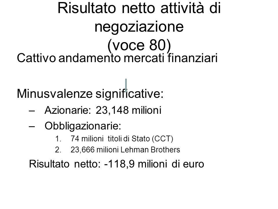 Risultato netto attività di negoziazione (voce 80) Cattivo andamento mercati finanziari Minusvalenze significative: –Azionarie: 23,148 milioni –Obblig