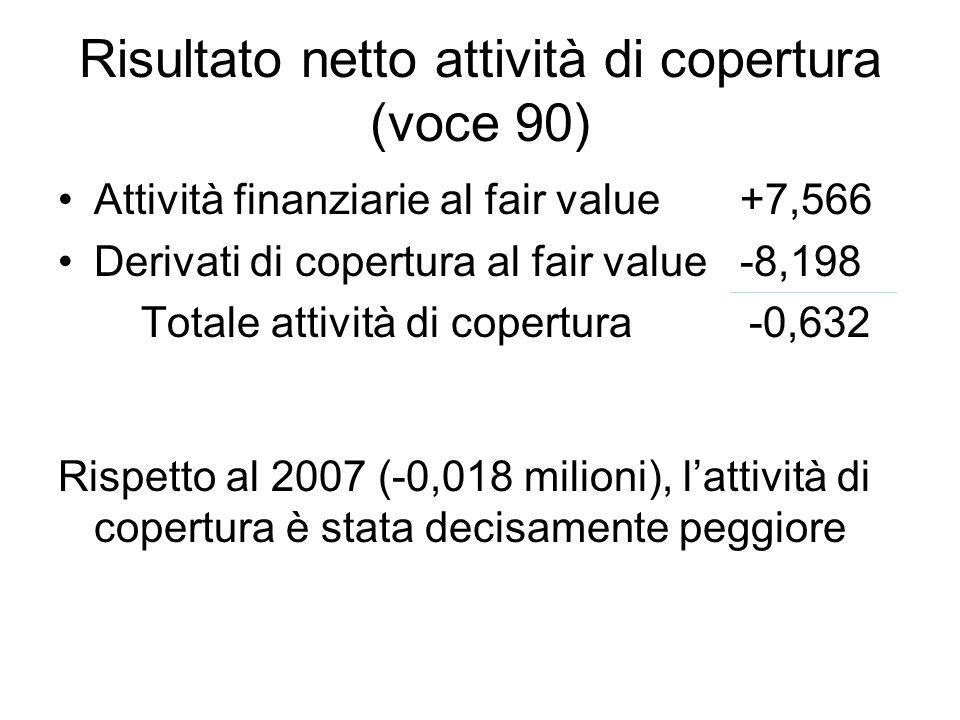 Risultato netto attività di copertura (voce 90) Attività finanziarie al fair value +7,566 Derivati di copertura al fair value -8,198 Totale attività di copertura -0,632 Rispetto al 2007 (-0,018 milioni), lattività di copertura è stata decisamente peggiore