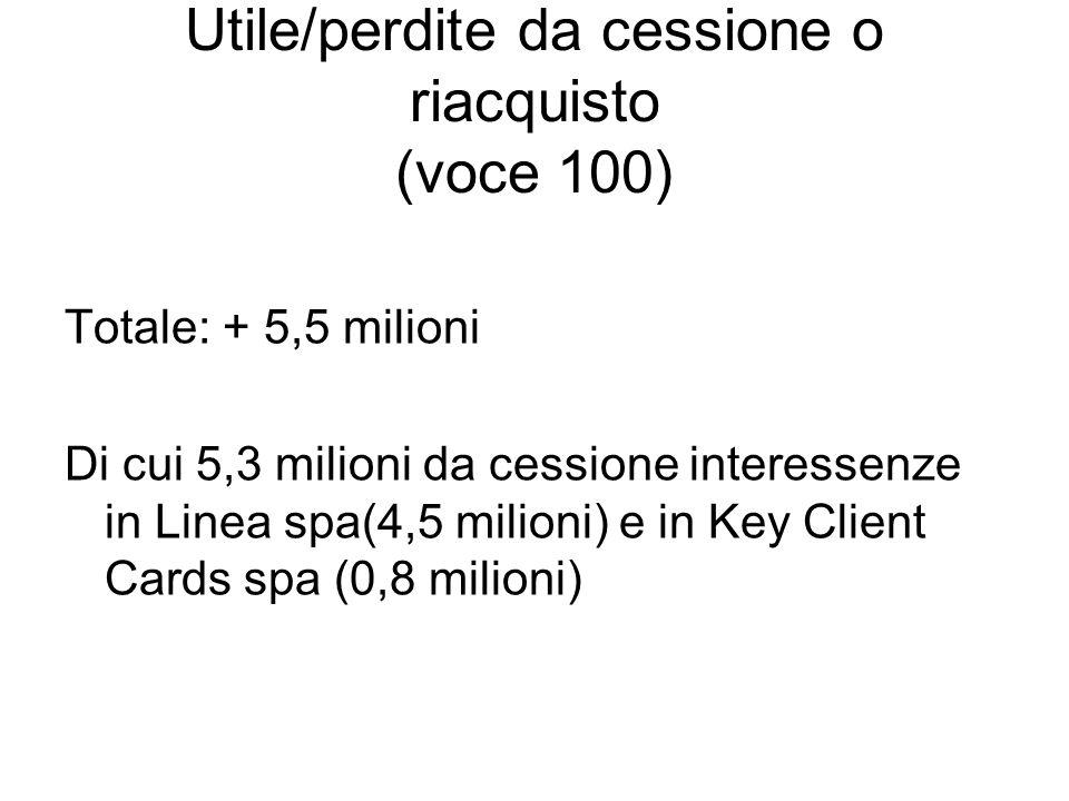 Utile/perdite da cessione o riacquisto (voce 100) Totale: + 5,5 milioni Di cui 5,3 milioni da cessione interessenze in Linea spa(4,5 milioni) e in Key
