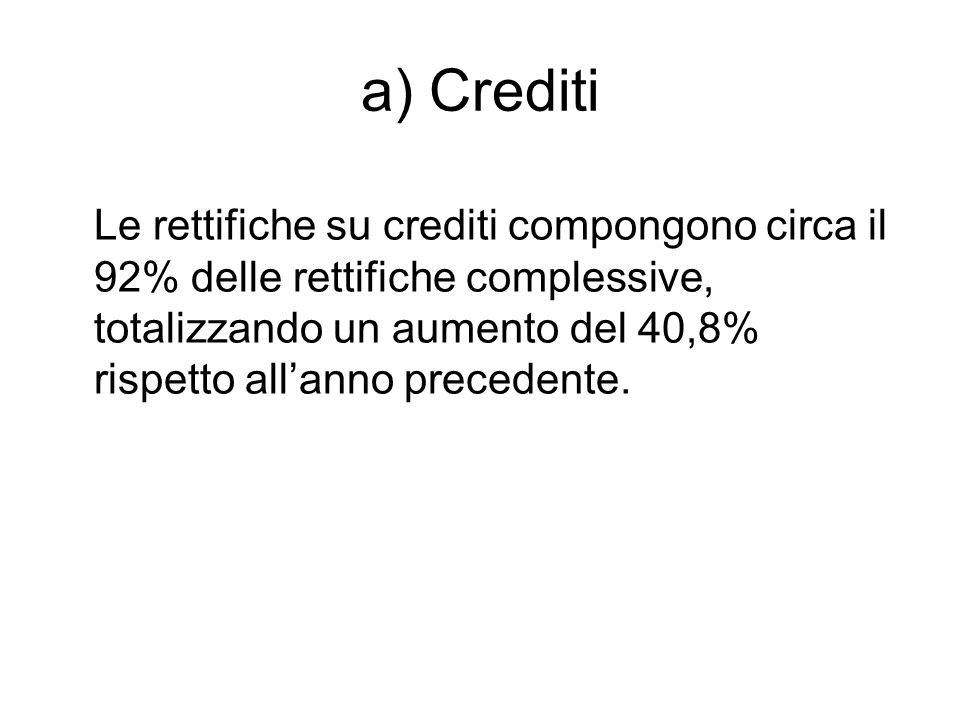 a) Crediti Le rettifiche su crediti compongono circa il 92% delle rettifiche complessive, totalizzando un aumento del 40,8% rispetto allanno precedente.
