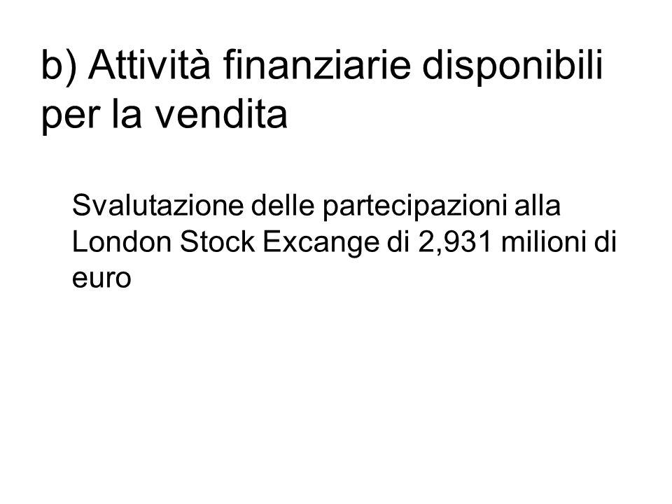 b) Attività finanziarie disponibili per la vendita Svalutazione delle partecipazioni alla London Stock Excange di 2,931 milioni di euro