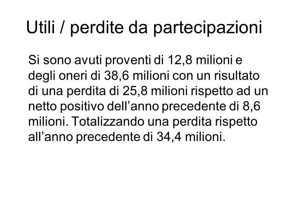 Utili / perdite da partecipazioni Si sono avuti proventi di 12,8 milioni e degli oneri di 38,6 milioni con un risultato di una perdita di 25,8 milioni rispetto ad un netto positivo dellanno precedente di 8,6 milioni.