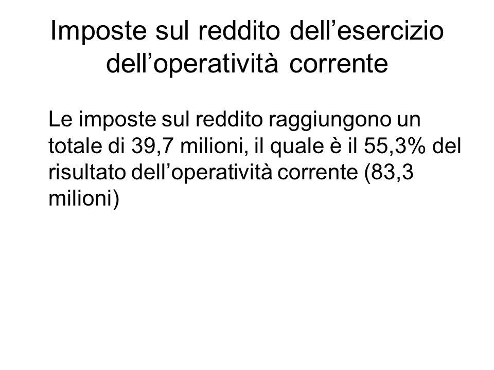 Imposte sul reddito dellesercizio delloperatività corrente Le imposte sul reddito raggiungono un totale di 39,7 milioni, il quale è il 55,3% del risultato delloperatività corrente (83,3 milioni)