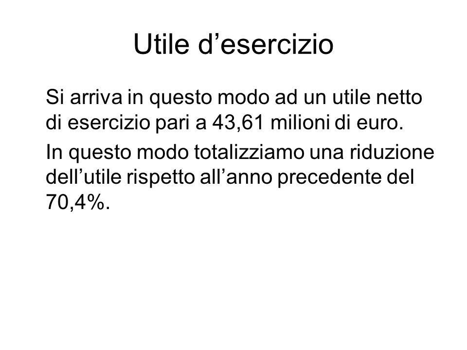 Utile desercizio Si arriva in questo modo ad un utile netto di esercizio pari a 43,61 milioni di euro.