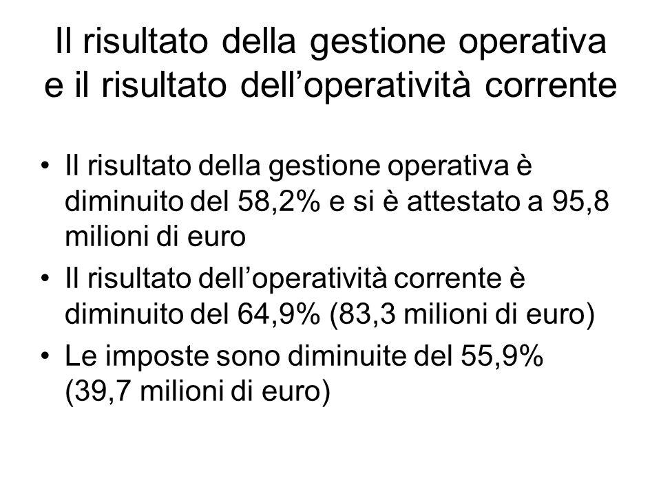 Il risultato della gestione operativa e il risultato delloperatività corrente Il risultato della gestione operativa è diminuito del 58,2% e si è attestato a 95,8 milioni di euro Il risultato delloperatività corrente è diminuito del 64,9% (83,3 milioni di euro) Le imposte sono diminuite del 55,9% (39,7 milioni di euro)