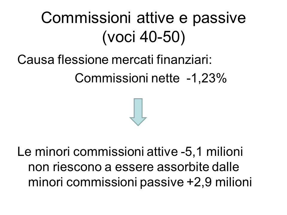 Commissioni attive e passive (voci 40-50) Causa flessione mercati finanziari: Commissioni nette -1,23% Le minori commissioni attive -5,1 milioni non r